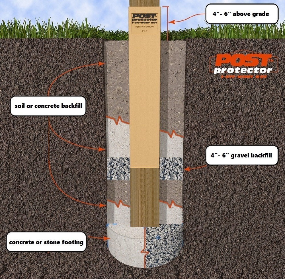 Post Protector In-Ground Post Installation I